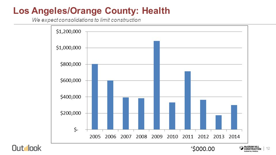 Los Angeles/Orange County: Health 12 We expect consolidations to limit construction $000.00