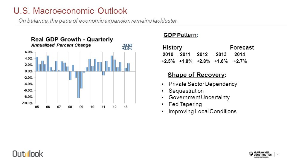 U.S. Macroeconomic Outlook 2 On balance, the pace of economic expansion remains lackluster. GDP Pattern: History Forecast 2010 2011 2012 2013 2014 +2.