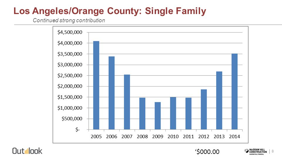 Los Angeles/Orange County: Single Family 8 Continued strong contribution $000.00