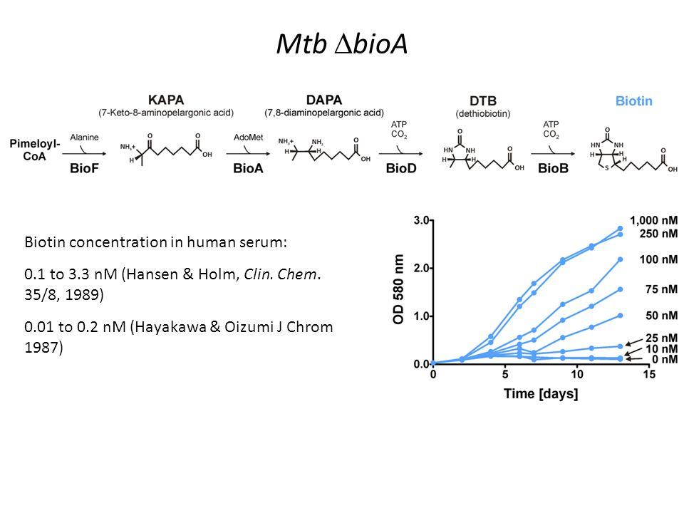 Biotin concentration in human serum: 0.1 to 3.3 nM (Hansen & Holm, Clin. Chem. 35/8, 1989) 0.01 to 0.2 nM (Hayakawa & Oizumi J Chrom 1987)