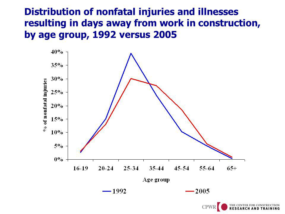 Distribution of nonfatal injuries and illnesses resulting in days away from work in construction, by age group, 1992 versus 2005
