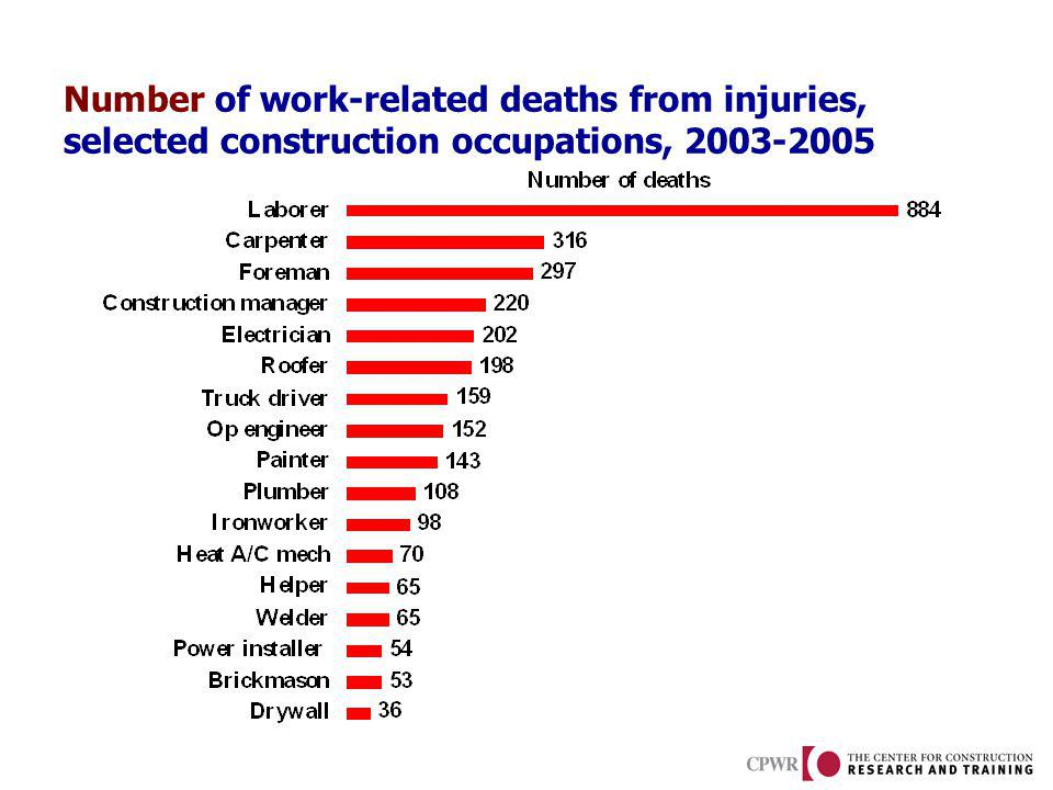 Number of work-related deaths from injuries, selected construction occupations, 2003-2005