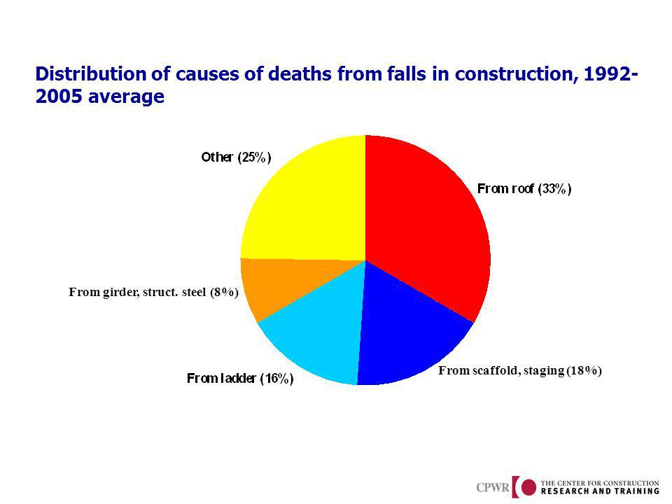 Distribution of causes of deaths from falls in construction, 1992- 2005 average From girder, struct. steel (8%) From scaffold, staging (18%)