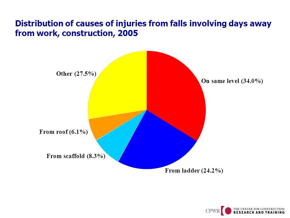 Distribution of causes of injuries from falls involving days away from work, construction, 2005 From scaffold (8.3%) From roof (6.1%) From ladder (24.2%) On same level (34.0%) Other (27.5%)