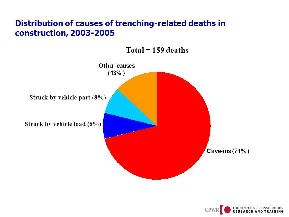 Distribution of causes of trenching-related deaths in construction, 2003-2005 Struck by vehicle load (8%) Struck by vehicle part (8%) Total = 159 deaths