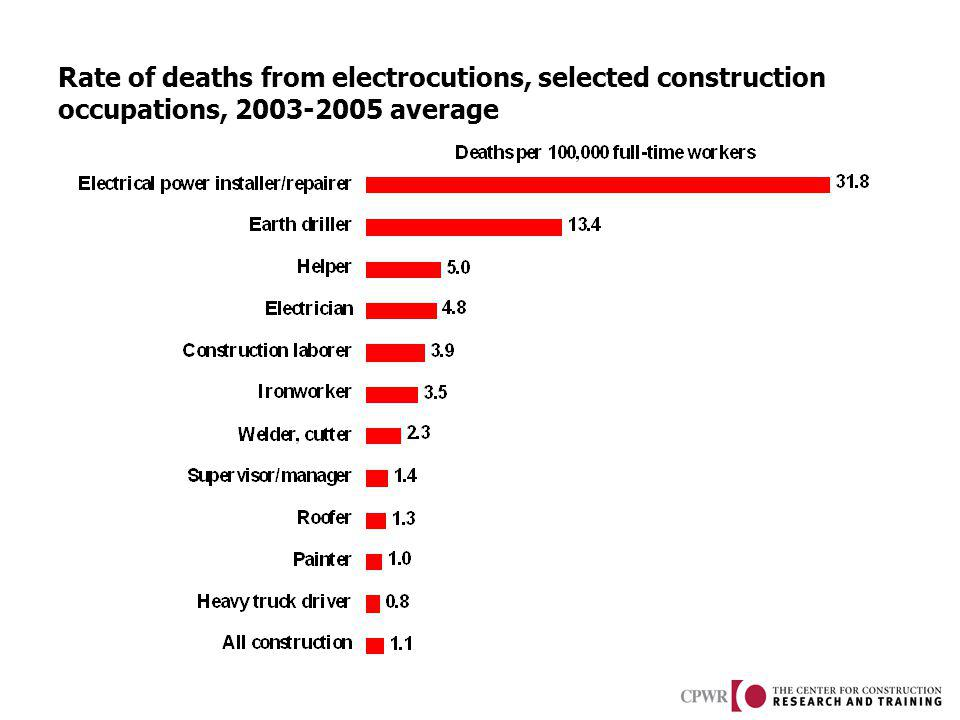 Rate of deaths from electrocutions, selected construction occupations, 2003-2005 average