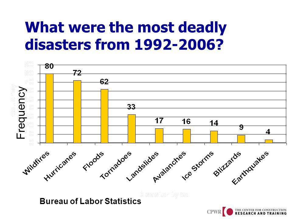 What were the most deadly disasters from 1992-2006? Source: U.S. Bureau of Labor Statistics, Census of Fatal Occupational Injuries, 2007 Frequency Bur