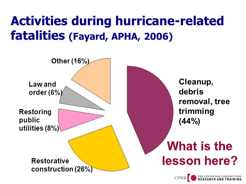 Activities during hurricane-related fatalities (Fayard, APHA, 2006) Cleanup, debris removal, tree trimming (44%) Restorative construction (26%) Restoring public utilities (8%) Law and order (6%) Other (16%) Source: U.S.