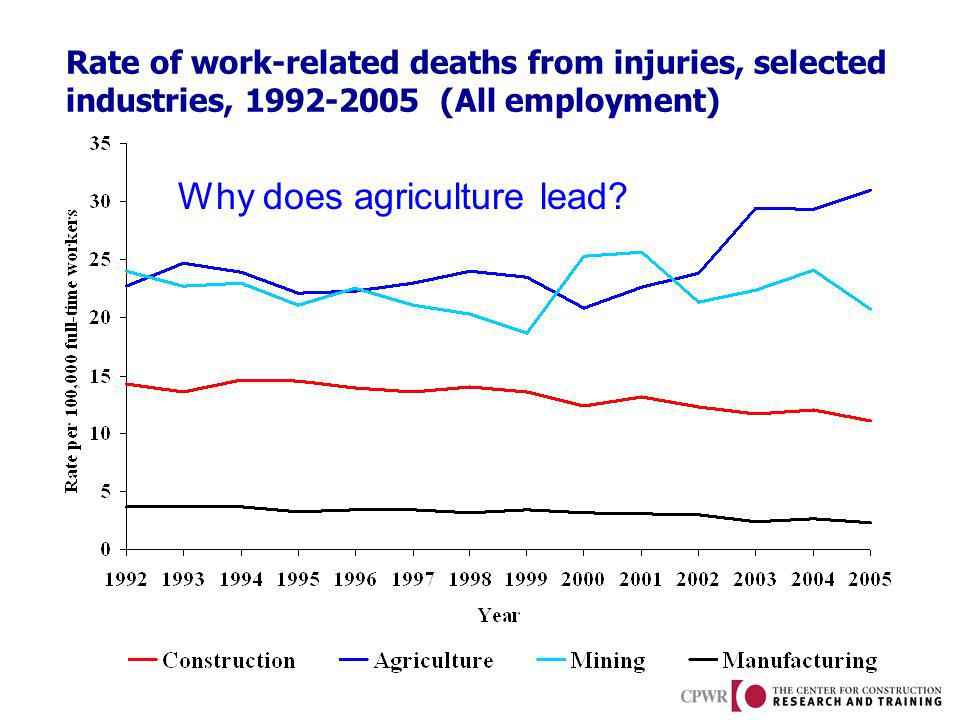 Rate of work-related deaths from injuries, selected industries, 1992-2005 (All employment) Why does agriculture lead
