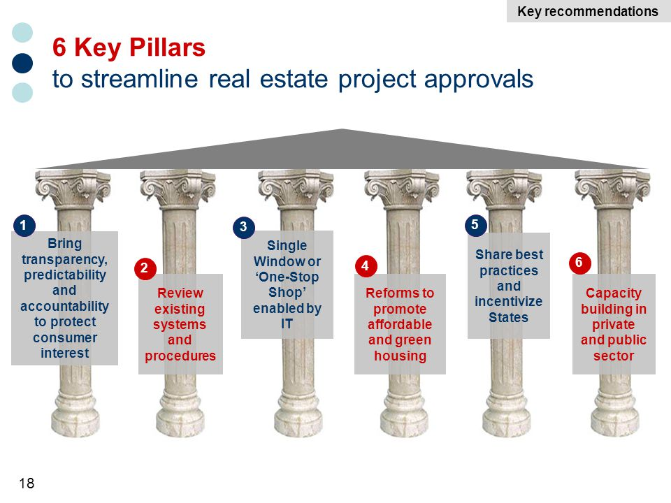 18 6 Key Pillars to streamline real estate project approvals Bring transparency, predictability and accountability to protect consumer interest 1 Review existing systems and procedures 2 Single Window or One-Stop Shop enabled by IT 3 Reforms to promote affordable and green housing 4 Share best practices and incentivize States 5 Key recommendations Capacity building in private and public sector 6