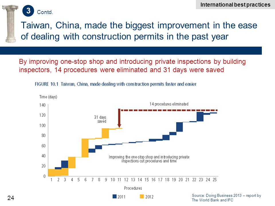 24 Taiwan, China, made the biggest improvement in the ease of dealing with construction permits in the past year Source: Doing Business 2013 – report by The World Bank and IFC By improving one-stop shop and introducing private inspections by building inspectors, 14 procedures were eliminated and 31 days were saved Source: Doing Business 2013 – report by The World Bank and IFC International best practices 3 Contd.