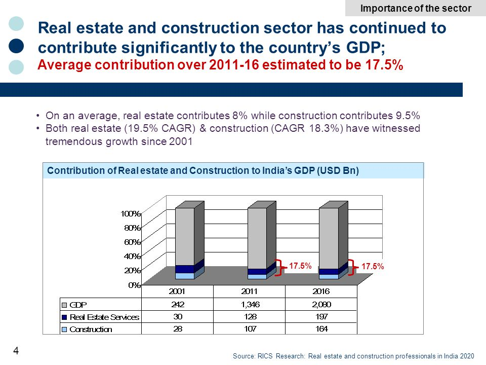 4 Real estate and construction sector has continued to contribute significantly to the countrys GDP; Average contribution over 2011-16 estimated to be 17.5% On an average, real estate contributes 8% while construction contributes 9.5% Both real estate (19.5% CAGR) & construction (CAGR 18.3%) have witnessed tremendous growth since 2001 Source: RICS Research: Real estate and construction professionals in India 2020 Importance of the sector Contribution of Real estate and Construction to Indias GDP (USD Bn) 17.5%