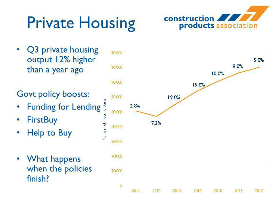 Q3 private housing output 12% higher than a year ago Govt policy boosts: Funding for Lending FirstBuy Help to Buy What happens when the policies finis