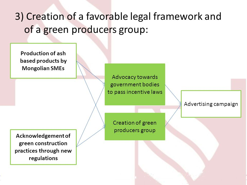 3) Creation of a favorable legal framework and of a green producers group: Production of ash based products by Mongolian SMEs Acknowledgement of green