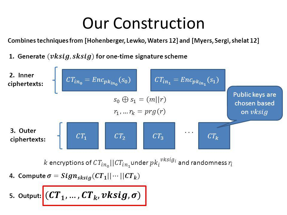 Our Construction Combines techniques from [Hohenberger, Lewko, Waters 12] and [Myers, Sergi, shelat 12] 2. Inner ciphertexts: 3. Outer ciphertexts:...