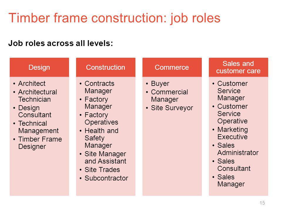 Timber frame construction: job roles 15 Job roles across all levels: Design Architect Architectural Technician Design Consultant Technical Management
