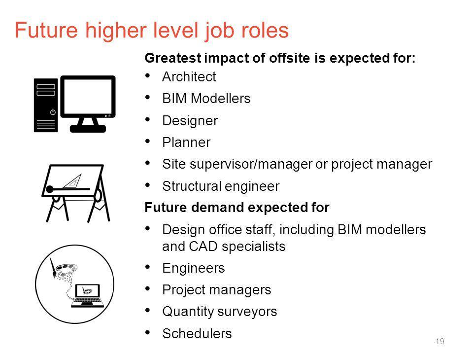 Future higher level job roles Architect BIM Modellers Designer Planner Site supervisor/manager or project manager Structural engineer Design office st