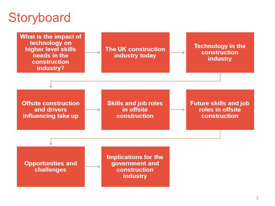 Storyboard What is the impact of technology on higher level skills needs in the construction industry? The UK construction industry today Technology i