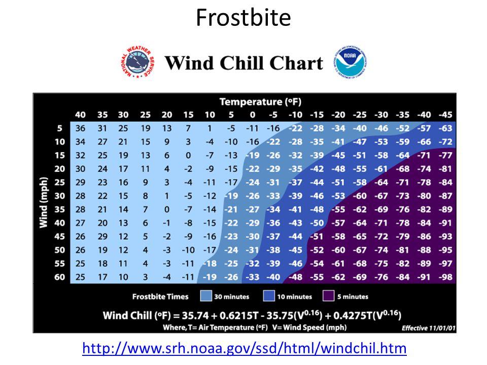 Frostbite http://www.srh.noaa.gov/ssd/html/windchil.htm