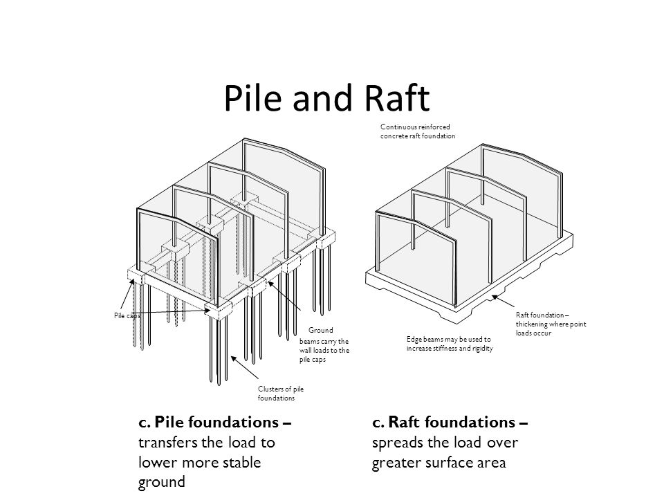 Pile and Raft c. Pile foundations – transfers the load to lower more stable ground. c. Raft foundations – spreads the load over greater surface area C