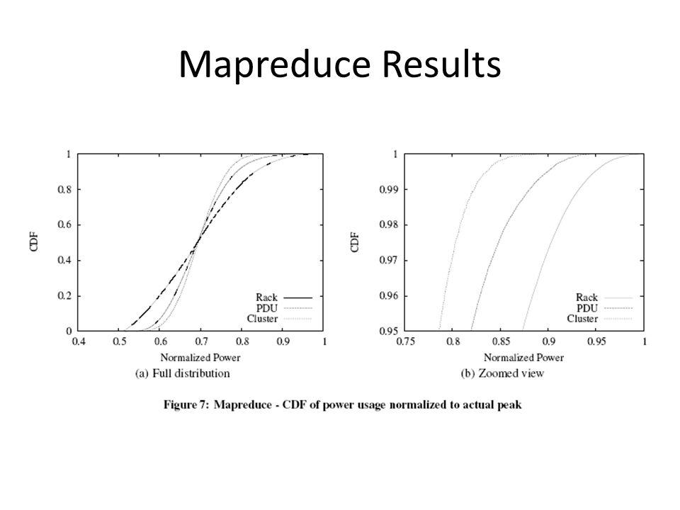 Mapreduce Results