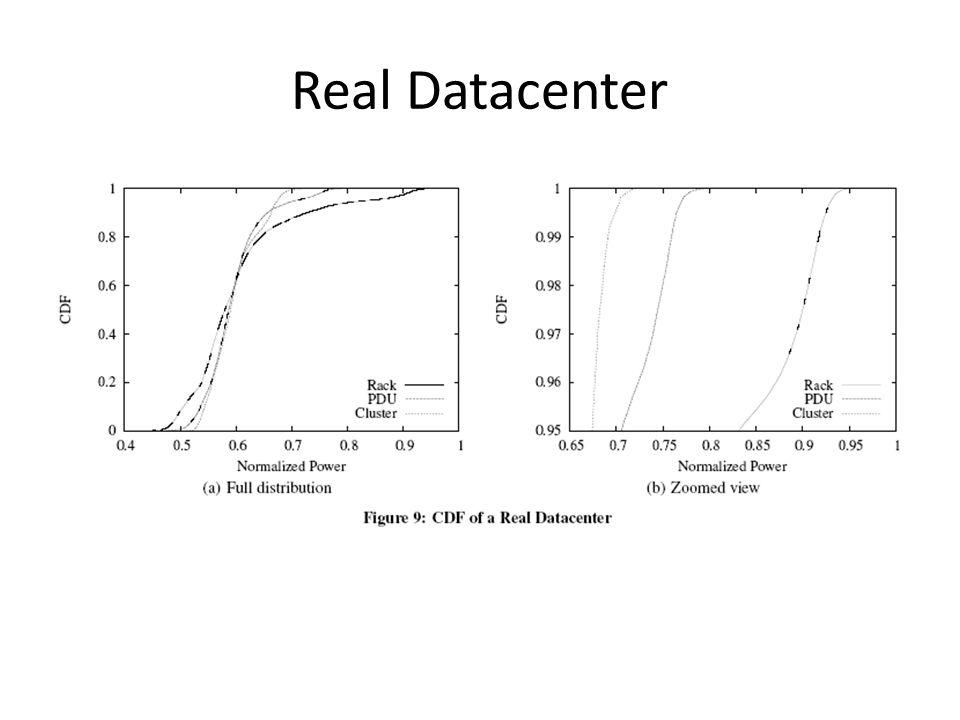 Real Datacenter