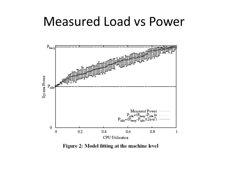 Measured Load vs Power