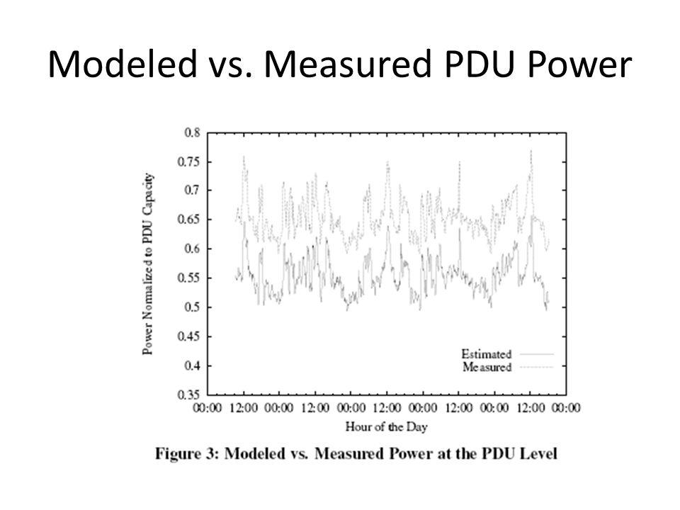 Modeled vs. Measured PDU Power