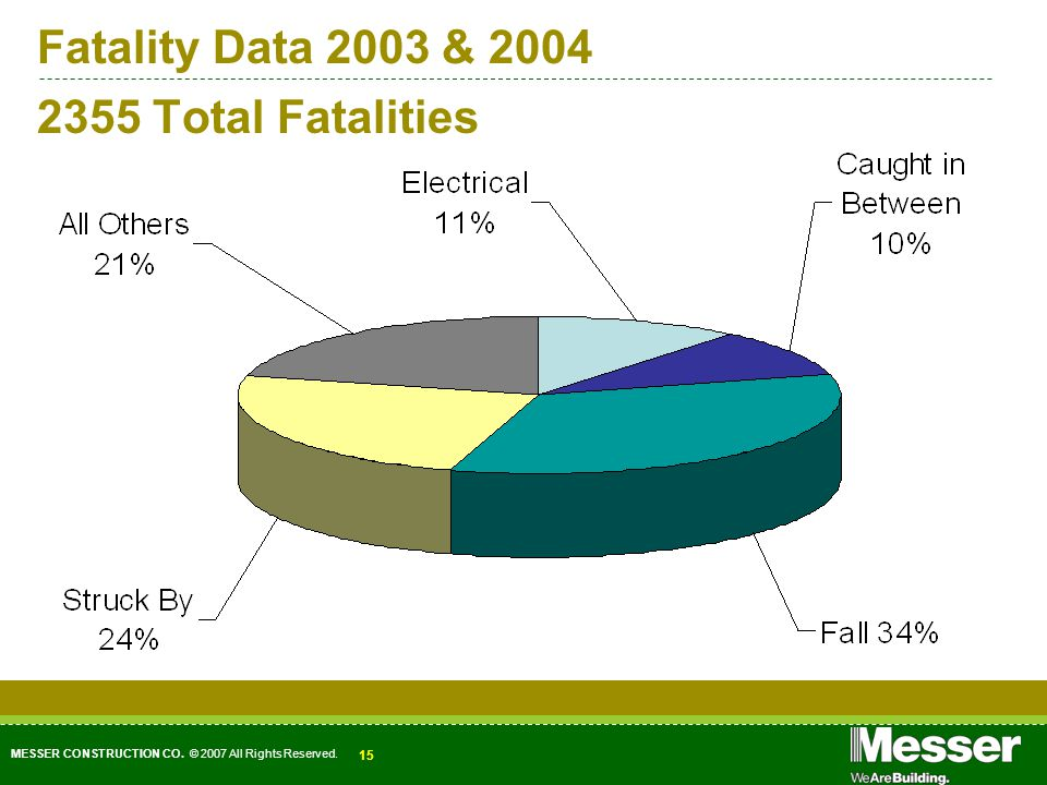MESSER CONSTRUCTION CO. © 2007 All Rights Reserved. 15 Fatality Data 2003 & 2004 2355 Total Fatalities