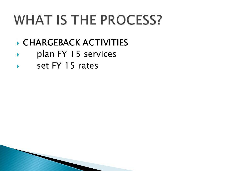 CHARGEBACK ACTIVITIES plan FY 15 services set FY 15 rates