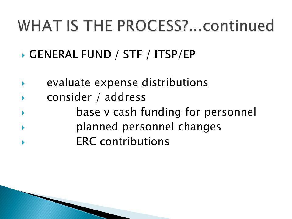 GENERAL FUND / STF / ITSP/EP evaluate expense distributions consider / address base v cash funding for personnel planned personnel changes ERC contributions