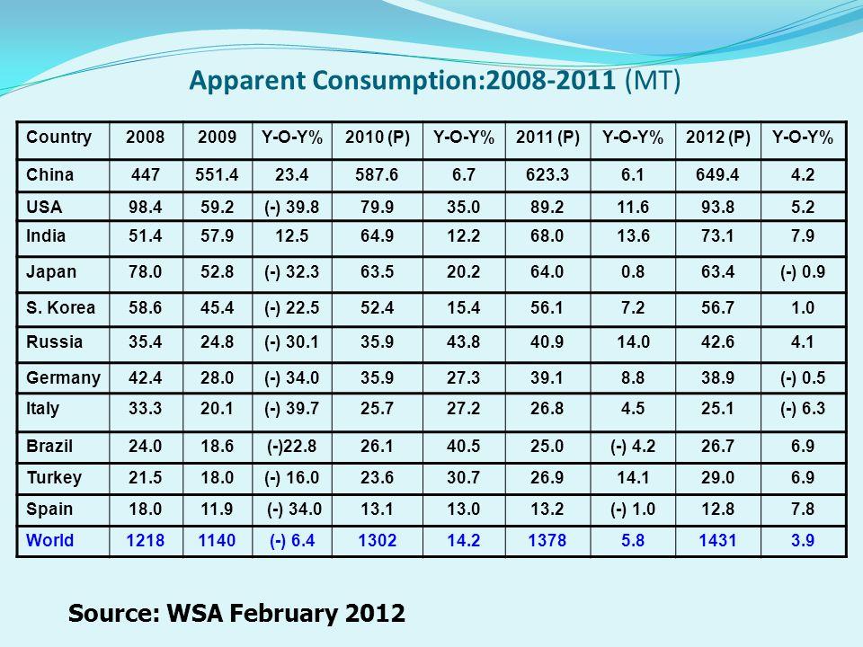 Apparent Consumption:2008-2011 (MT) Country20082009Y-O-Y%2010 (P)Y-O-Y%2011 (P)Y-O-Y%2012 (P)Y-O-Y% China447551.423.4587.66.7623.36.1649.44.2 USA98.45