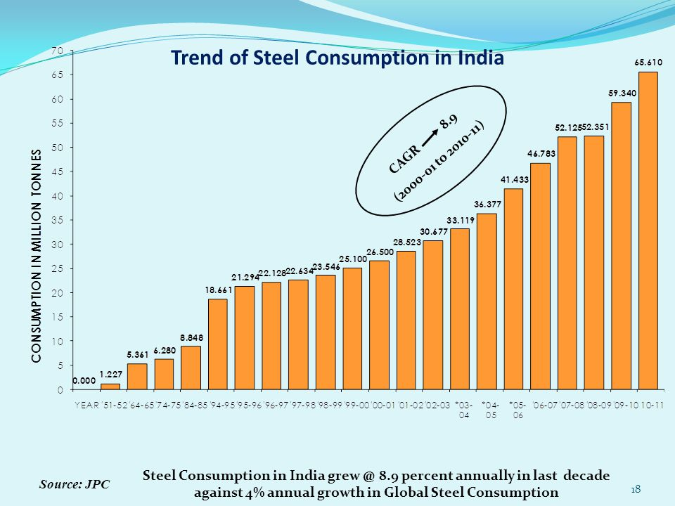 Trend of Steel Consumption in India Source: JPC CAGR 8.9 (2000-01 to 2010-11) Steel Consumption in India grew @ 8.9 percent annually in last decade ag