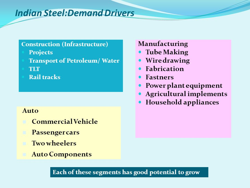Indian Steel:Demand Drivers Construction (Infrastructure) Projects Transport of Petroleum/ Water TLT Rail tracks Manufacturing Tube Making Wire drawin