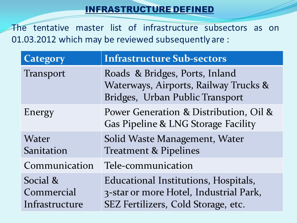 The tentative master list of infrastructure subsectors as on 01.03.2012 which may be reviewed subsequently are : CategoryInfrastructure Sub-sectors Tr