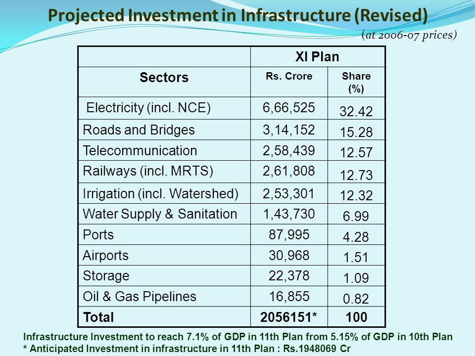 Projected Investment in Infrastructure (Revised) XI Plan Sectors Rs. CroreShare (%) Electricity (incl. NCE)6,66,525 32.42 Roads and Bridges3,14,152 15