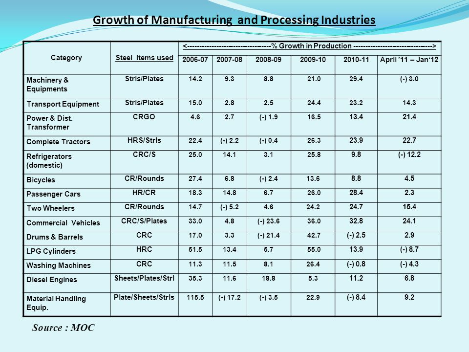 Growth of Manufacturing and Processing Industries Source : MOC CategorySteel Items used 2006-072007-082008-092009-102010-11April 11 – Jan12 Machinery