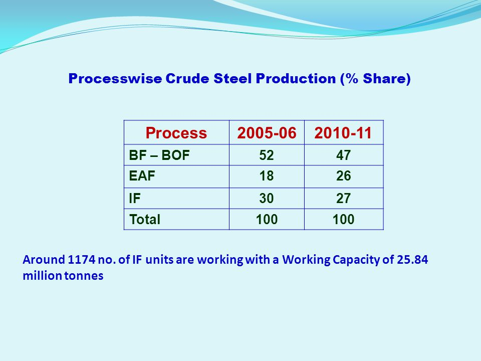 Processwise Crude Steel Production (% Share) Process2005-062010-11 BF – BOF5247 EAF1826 IF3027 Total100 Around 1174 no. of IF units are working with a
