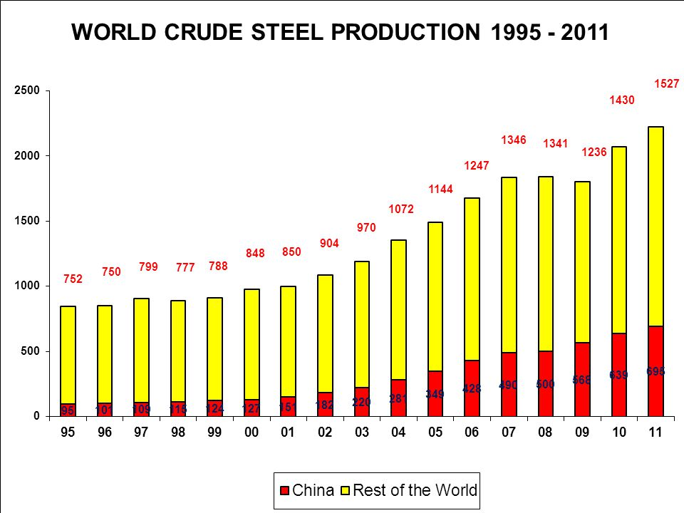 Steel demand projected to reach 113 mt by 2016-17, the terminal year of 12 th Plan.