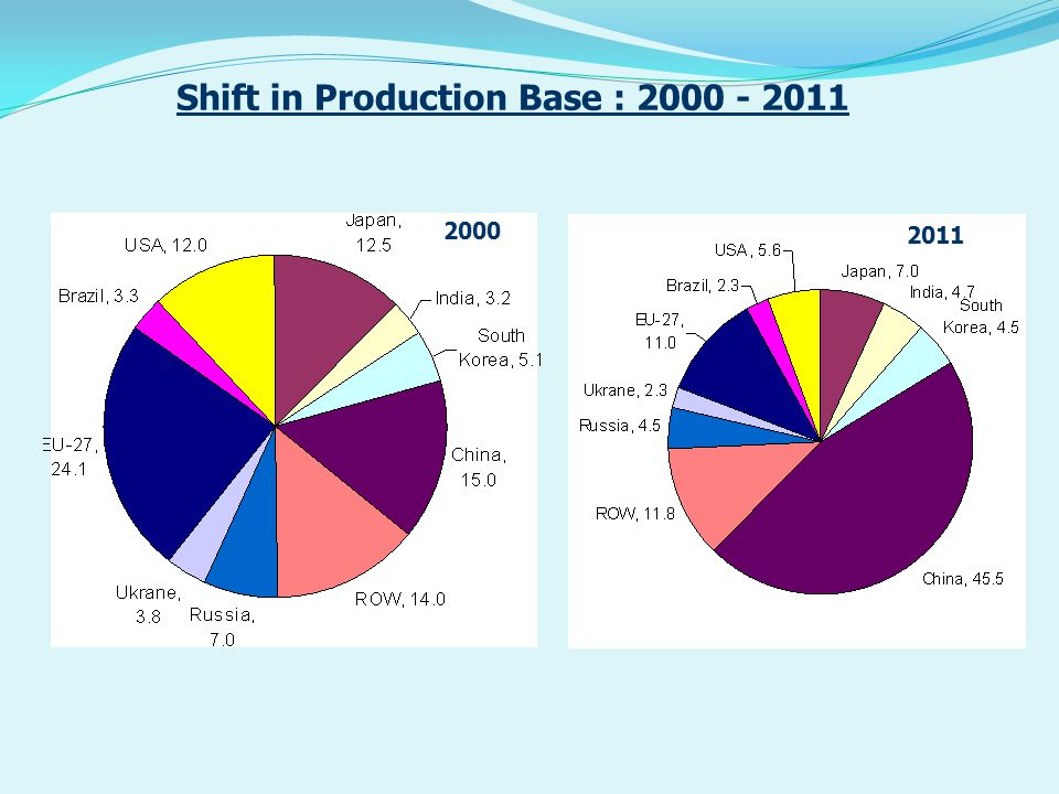 Growth of Manufacturing and Processing Industries Source : MOC CategorySteel Items used 2006-072007-082008-092009-102010-11April 11 – Jan12 Machinery & Equipments Strls/Plates 14.29.38.8 21.029.4(-) 3.0 Transport Equipment Strls/Plates 15.02.82.5 24.423.214.3 Power & Dist.
