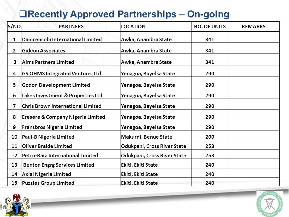TABLE OF PARTNERSHIP (Completed & On-going) S/NOPARTNERSLOCATIONNO. OF UNITSREMARKS 1FHA / CITEC Int'l Estates Ltd.Gwarinpa Team 5, Abuja308Completed