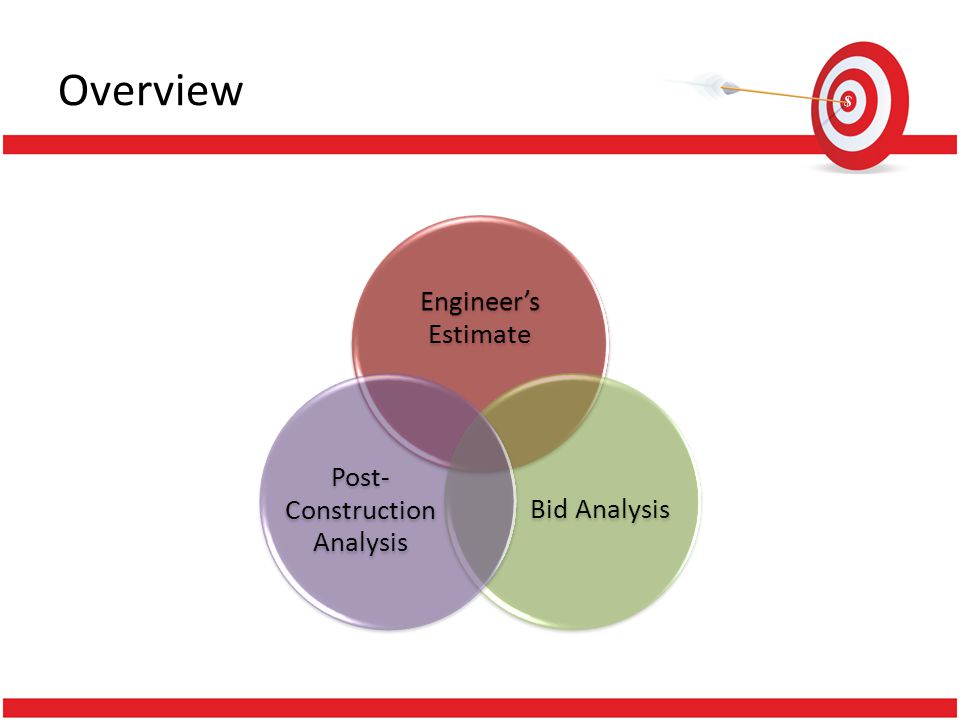 Engineers Estimate Overview Engineers Estimate Bid Analysis Post- Construction Analysis