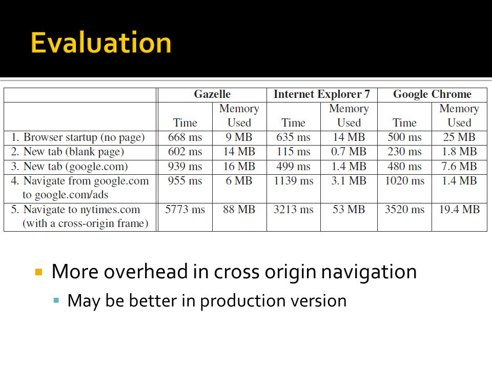 More overhead in cross origin navigation May be better in production version