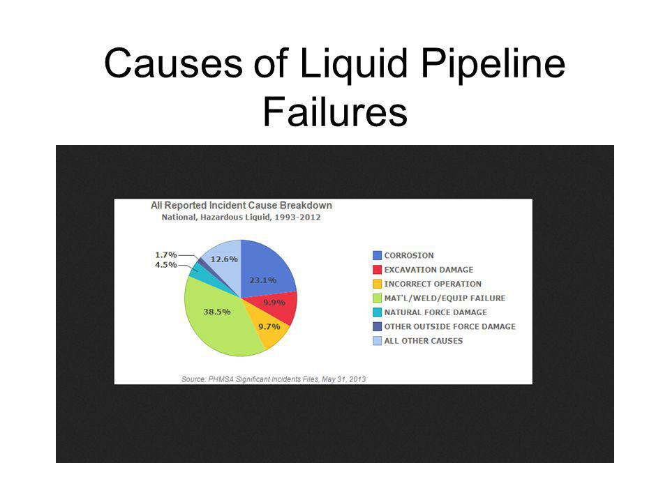 Causes of Liquid Pipeline Failures