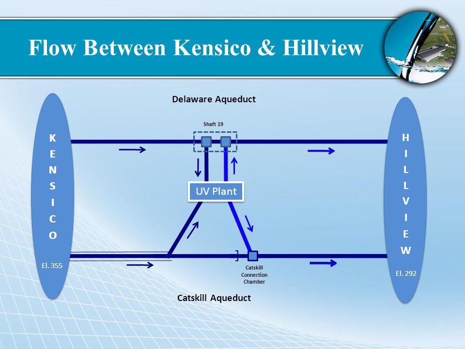 Flow Between Kensico & Hillview UV Plant Shaft 19 Catskill Connection Chamber Delaware Aqueduct Catskill Aqueduct El. 355 El. 292