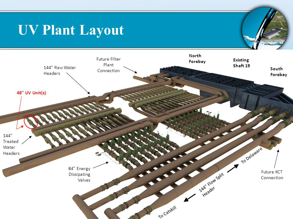 13/72 UV Plant Layout Existing Shaft 19 North Forebay South Forebay 144 Flow Split Header To Delaware To Catskill Future KCT Connection 144 Raw Water