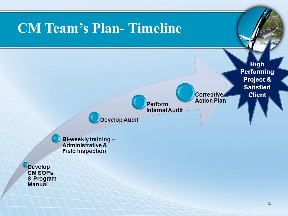 CM Teams Plan- Timeline 28 Develop CM SOPs & Program Manual Bi-weekly training – Administrative & Field Inspection Develop Audit Perform Internal Audi