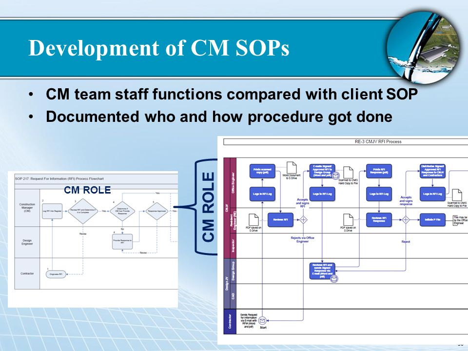 Development of CM SOPs CM team staff functions compared with client SOP Documented who and how procedure got done 30 CM ROLE