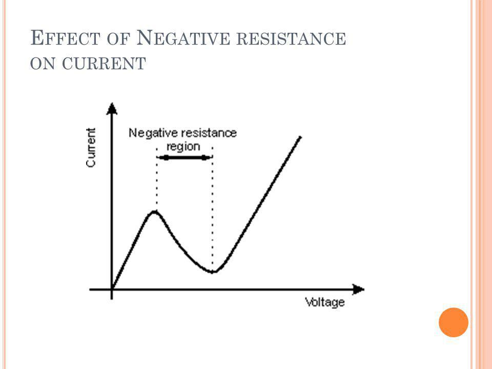 E FFECT OF N EGATIVE RESISTANCE ON CURRENT