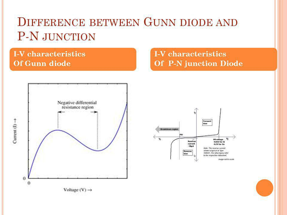 D IFFERENCE BETWEEN G UNN DIODE AND P-N JUNCTION I-V characteristics Of Gunn diode I-V characteristics Of P-N junction Diode